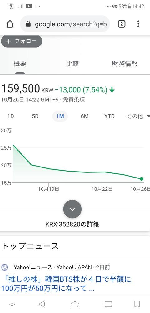 BTS所属の事務所の株価をご覧ください
