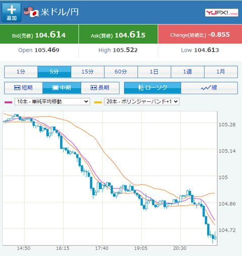 ドル円、全く止まらず104.6円台
