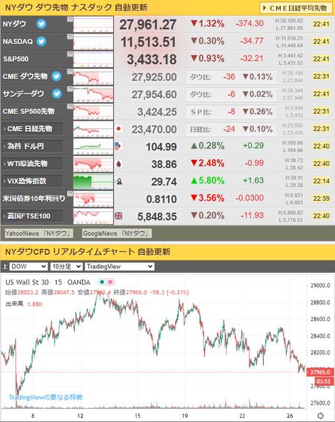 【相場】米国市場オープン後も株価は下落中、 ドル円は105円台乗せ