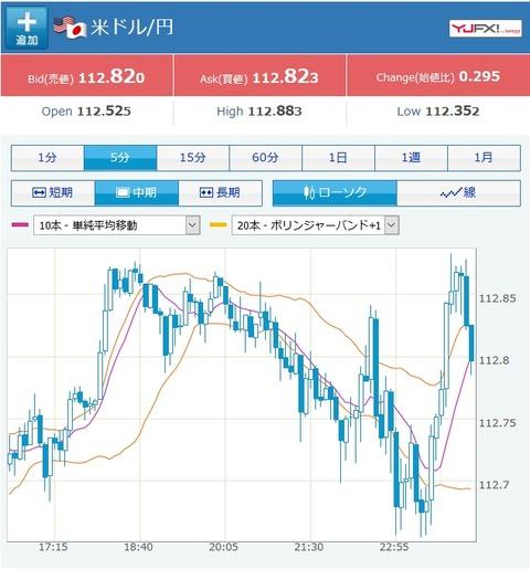 株価回復でドル円は再び円安へ 1ドル112円台後半