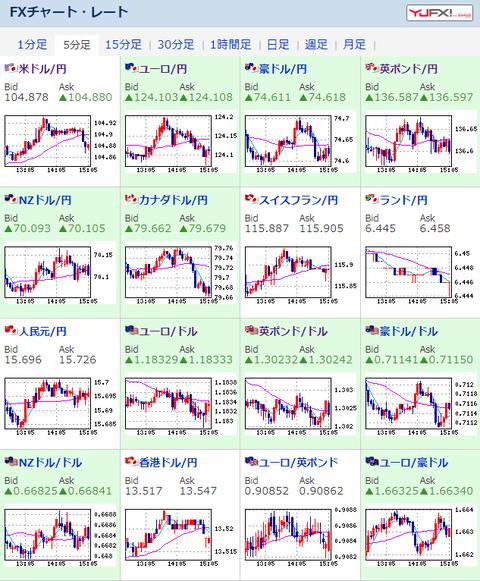 【為替相場】週明け、ダウ先が大きく下落 ドル円は一時104.9円台も上値が重くなる
