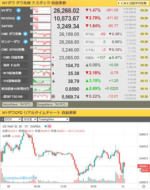 【相場】米国株価指数下落中、特にナスは昨日上げ多分を大きく下げる