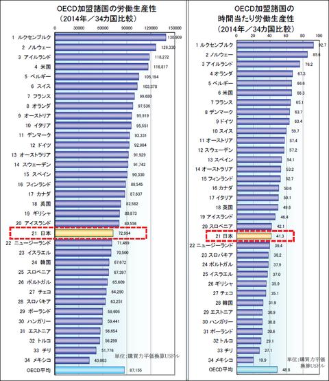 intl_comparison_graph