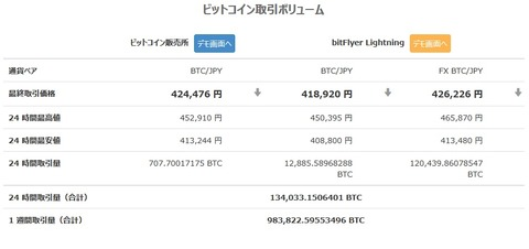 ビットコイン、大きく下落!一時41万円台に
