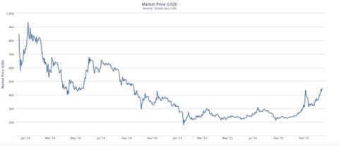 bitcoin_graph