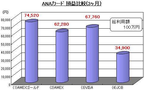 ANAカード 損益比較