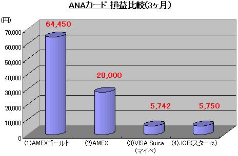 ANAカード損益比較1008