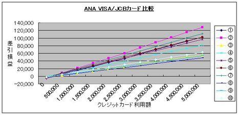 ANAVISAvsJCBグラフ
