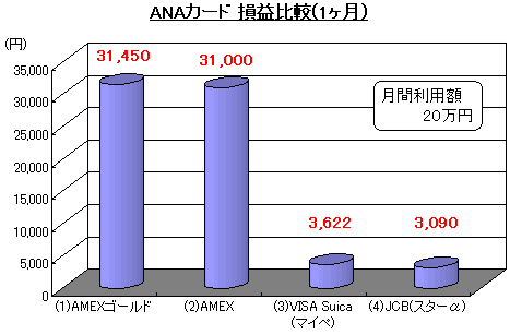 ANAカード 損益比較(1ヶ月)