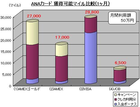 ANAカード獲得可能マイル比較
