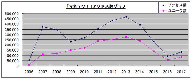アクセス数グラフ