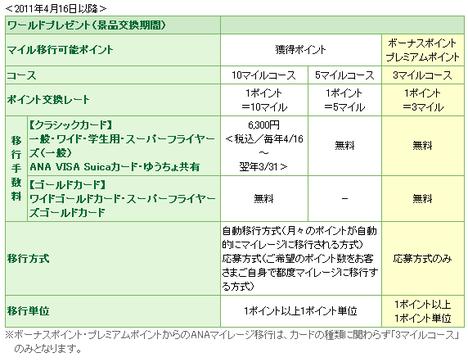 ワールドプレゼント2011「ANA マイレージ移行」に関するお知らせ