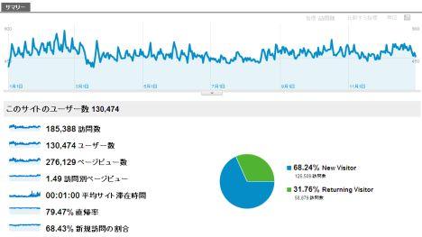 2011年マネテク統計情報