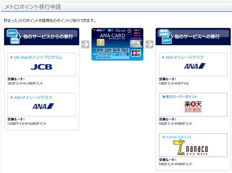 メトロポイント→ANAマイル(4)
