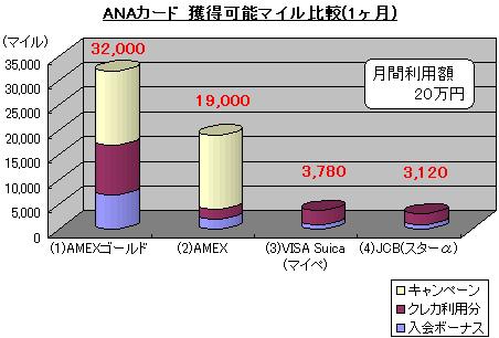 ANAカード 獲得可能マイル比較(1ヶ月)