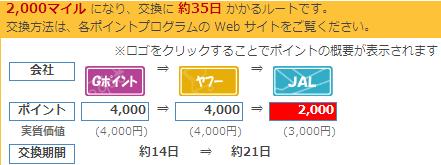 FXポイント→JALマイル