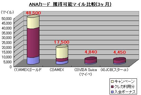 ANAカード獲得マイル比較1008