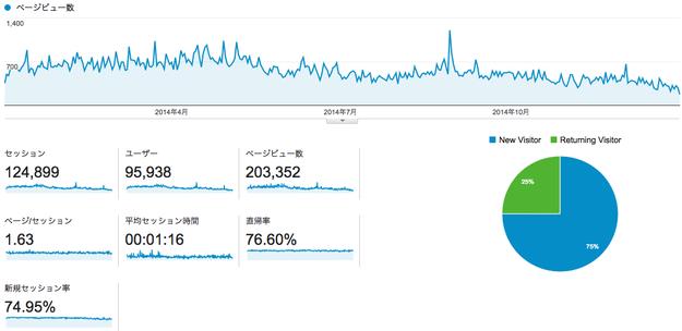 2014年マネテク統計情報