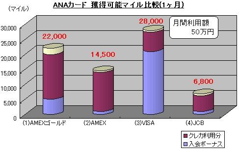 ANAカード獲得マイル(1ヶ月)