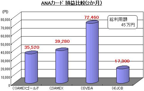 ANAカード損益比較@ANAマイルの貯め方