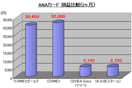 ANAカード損益比較