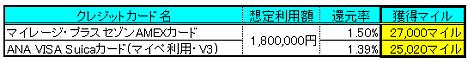 マイレージプラスセゾンAMEX2