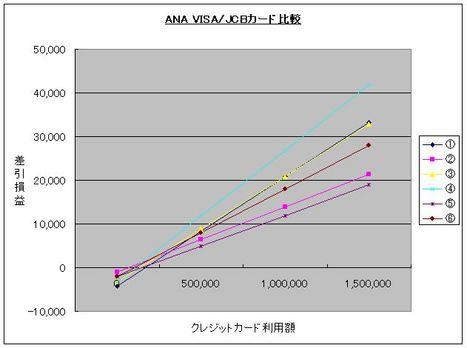 ANAVISAvsJCBグラフ3
