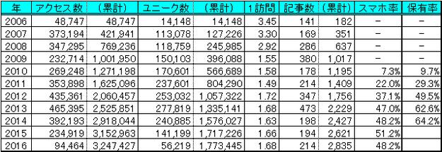 マネテク統計情報2006-2016