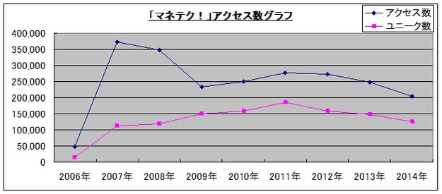 2014マネテク!アクセス数グラフ
