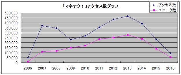 マネテクアクセス数グラフ2006-2016