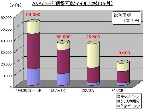 ANAカード 獲得可能マイル比較