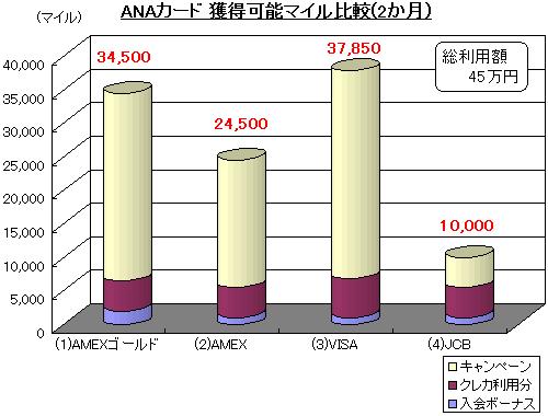 ANAカード獲得マイル比較@ANAマイルの貯め方