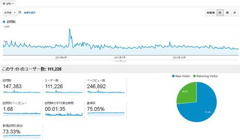 2013年マネテク統計情報