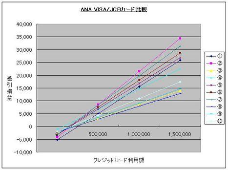 ANAVISAvsJCBグラフ2