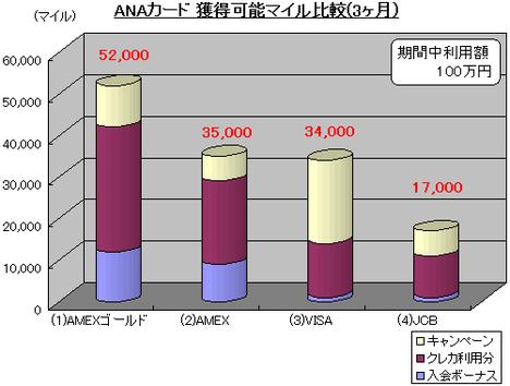 ANAカード 獲得可能マイル比較(3か月)
