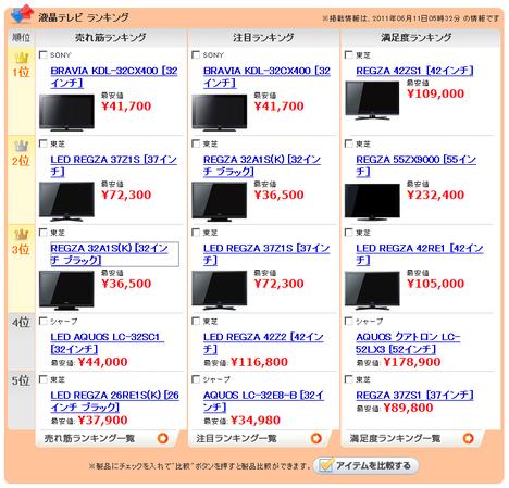 液晶テレビランキング