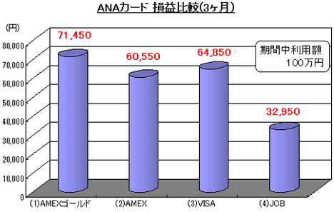 ANAカード 損益比較(3か月)