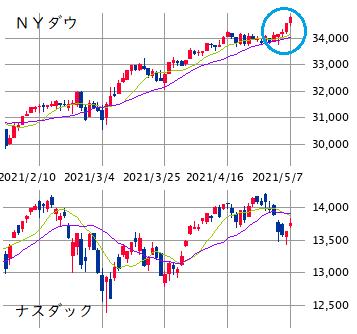 NY株展望 5/10~14: 買い優勢 ± ハイテク株動向