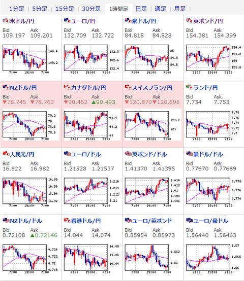 【為替相場】ドル円はレンジ圏での動き続く ポンド強し 株価はわずかに下落傾向 仮想通貨は低調な動き