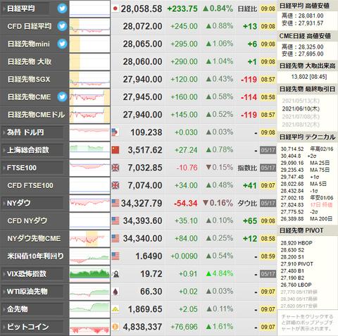 日本1-3月期GDP 市場予想より悪化 日経平均が→
