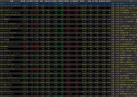 【直近IPO銘柄まとめ】HYPER SBIで使えるCSVデータ配信(6/23更新)