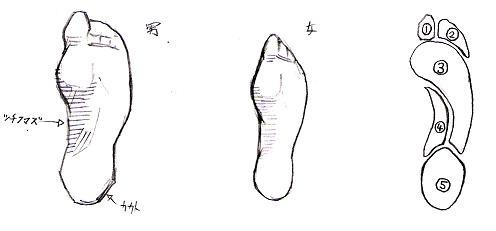 足の描き方(裏)