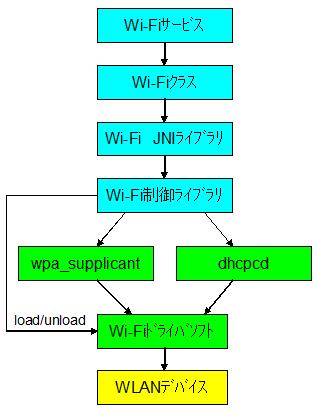 Wifi_block