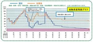 金融資産残高グラフ.