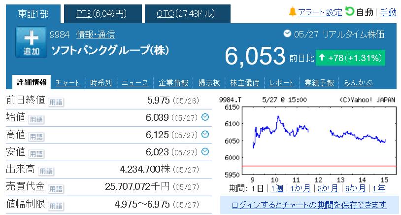ソフトバンク 株価 pts