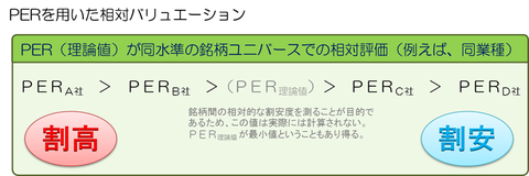 PERの使い方(相対評価)