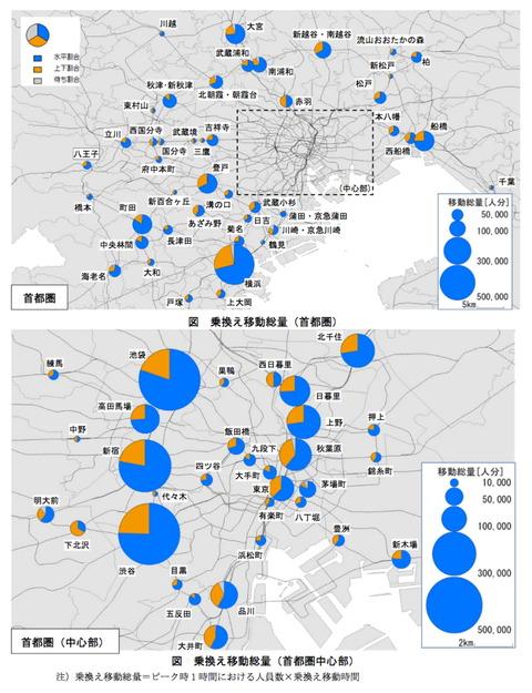 駅別移動グラフ