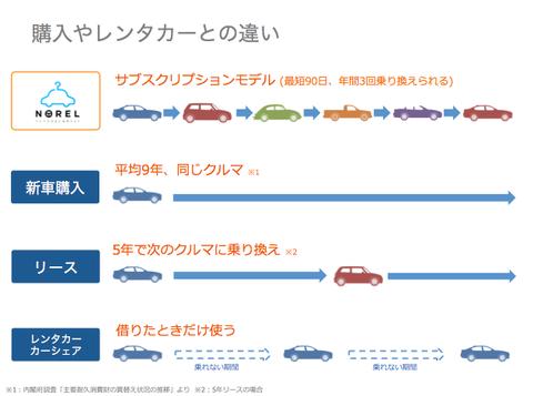 新車購入やカーシェアリングなどとの違い