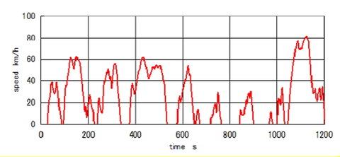 JC08グラフ