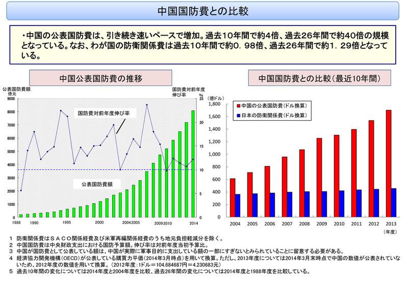 国防費(中国と日本の比較)